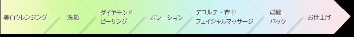 ホワイトニング美白コース(80分)